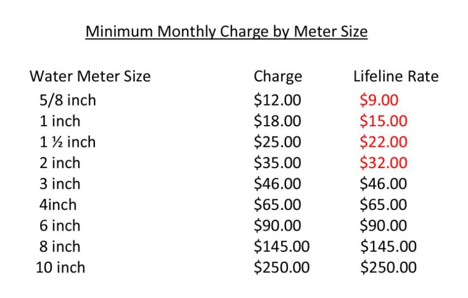 Water Charge by Meter Size