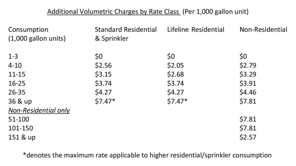 WaterAdditional Volumetric Charges by Rate Class