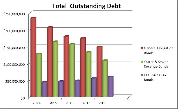 Debt Obligation | City of Conroe