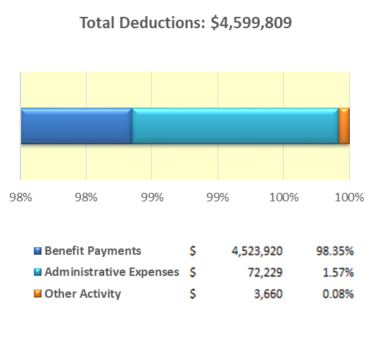Pension Deductions