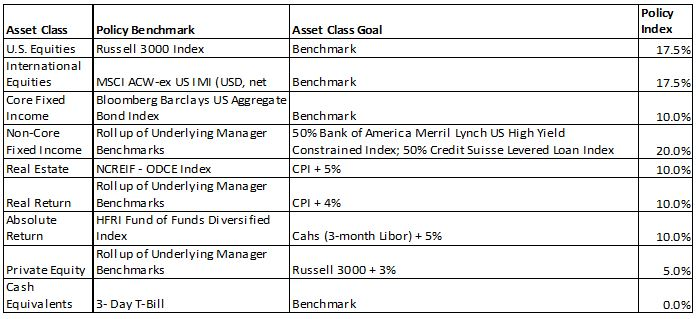 Pension Investment Benchmark