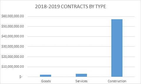 Contracts By Type 2019